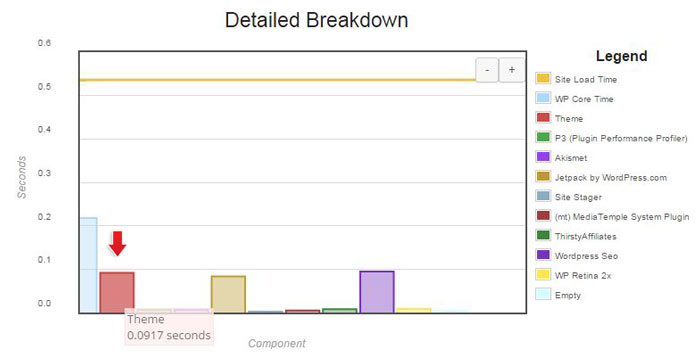 Second detailed p3 profiler results